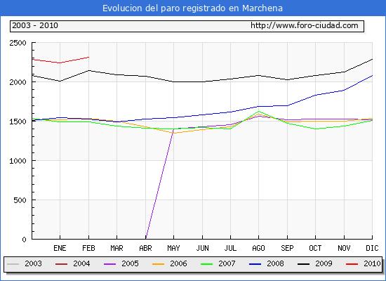 Evolucion  de los datos de parados para el Municipio de MARCHENA hasta FEBRERO del 2010.