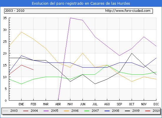 Evolucion  de los datos de parados para el Municipio de CASARES DE LAS HURDES hasta FEBRERO del 2010.