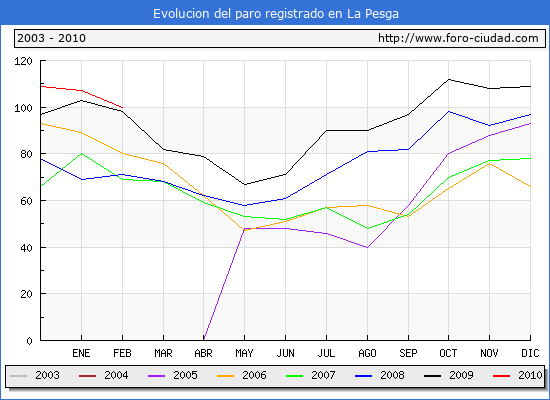 Evolucion  de los datos de parados para el Municipio de LA PESGA hasta FEBRERO del 2010.