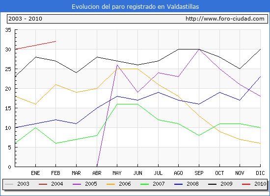 Evolucion  de los datos de parados para el Municipio de VALDASTILLAS hasta FEBRERO del 2010.