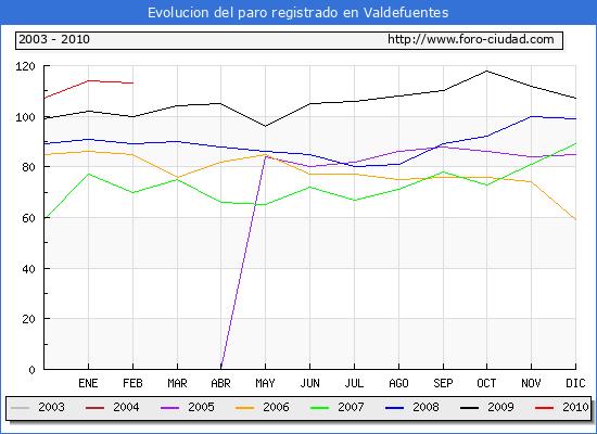 Evolucion  de los datos de parados para el Municipio de VALDEFUENTES hasta FEBRERO del 2010.