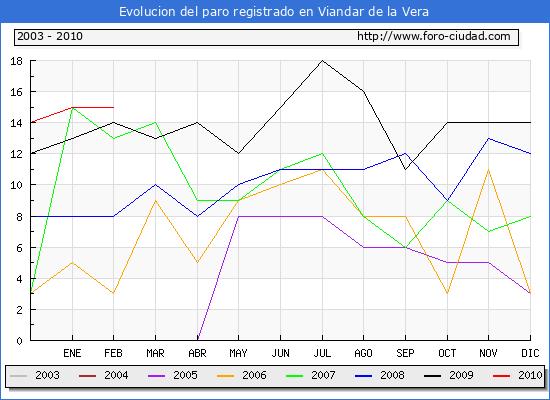 Evolucion  de los datos de parados para el Municipio de VIANDAR DE LA VERA hasta FEBRERO del 2010.