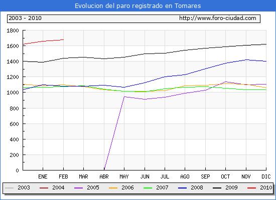 Evolucion  de los datos de parados para el Municipio de TOMARES hasta FEBRERO del 2010.