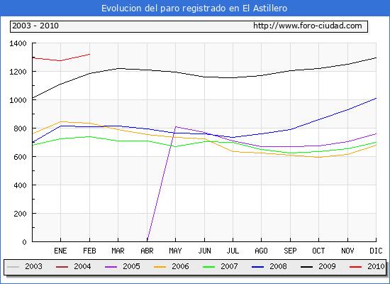 Evolucion  de los datos de parados para el Municipio de EL ASTILLERO hasta FEBRERO del 2010.