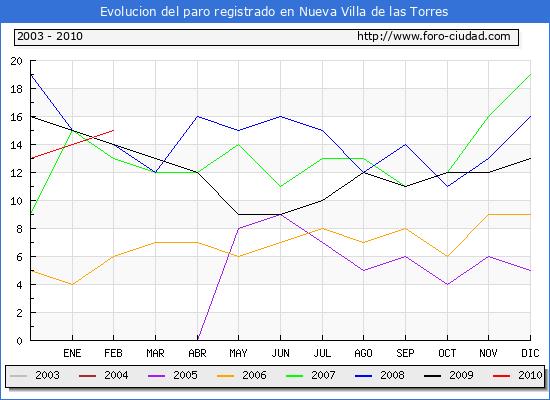 Evolucion  de los datos de parados para el Municipio de NUEVA VILLA DE LAS TORRES hasta FEBRERO del 2010.