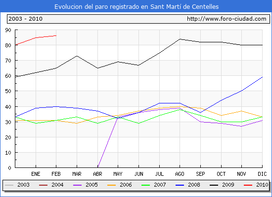 Evolucion  de los datos de parados para el Municipio de SANT MARTI DE CENTELLES hasta FEBRERO del 2010.