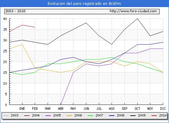 Evolucion  de los datos de parados para el Municipio de BRAFIM hasta FEBRERO del 2010.