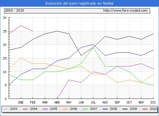 Evolucion  de los datos de parados para el Municipio de NULLES hasta FEBRERO del 2010.