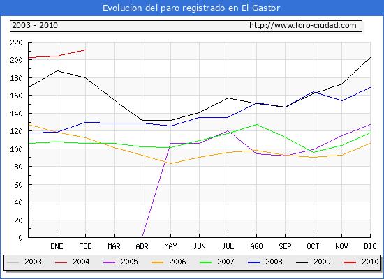 Evolucion  de los datos de parados para el Municipio de EL GASTOR hasta FEBRERO del 2010.