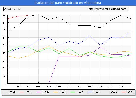 Evolucion  de los datos de parados para el Municipio de VILA-RODONA hasta FEBRERO del 2010.