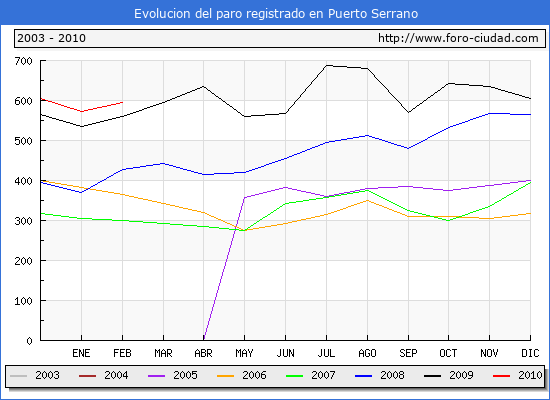Evolucion  de los datos de parados para el Municipio de PUERTO SERRANO hasta FEBRERO del 2010.