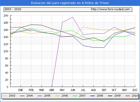 Evolucion  de los datos de parados para el Municipio de A POBRA DE TRIVES hasta FEBRERO del 2010.