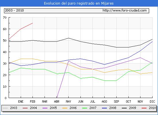 Evolucion  de los datos de parados para el Municipio de MIJARES hasta FEBRERO del 2010.