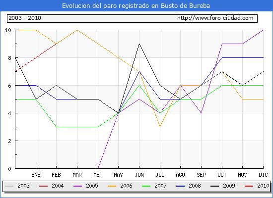 Evolucion  de los datos de parados para el Municipio de BUSTO DE BUREBA hasta FEBRERO del 2010.