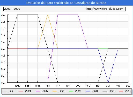 Evolucion  de los datos de parados para el Municipio de CASCAJARES DE BUREBA hasta FEBRERO del 2010.