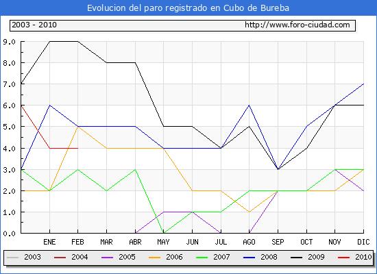 Evolucion  de los datos de parados para el Municipio de CUBO DE BUREBA hasta FEBRERO del 2010.