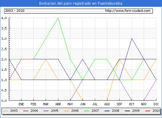 Evolucion  de los datos de parados para el Municipio de FUENTEBUREBA hasta FEBRERO del 2010.