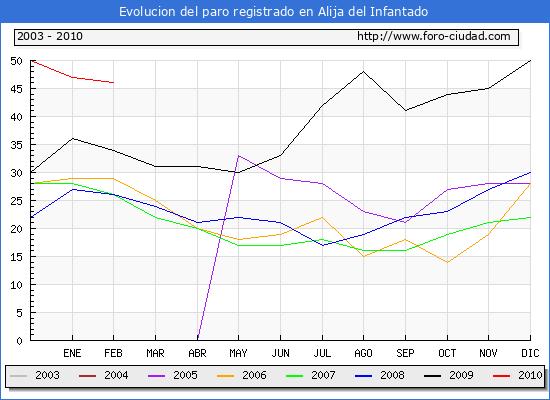 Evolucion  de los datos de parados para el Municipio de ALIJA DEL INFANTADO hasta FEBRERO del 2010.