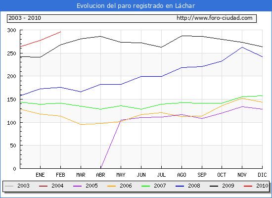 Evolucion  de los datos de parados para el Municipio de LACHAR hasta FEBRERO del 2010.