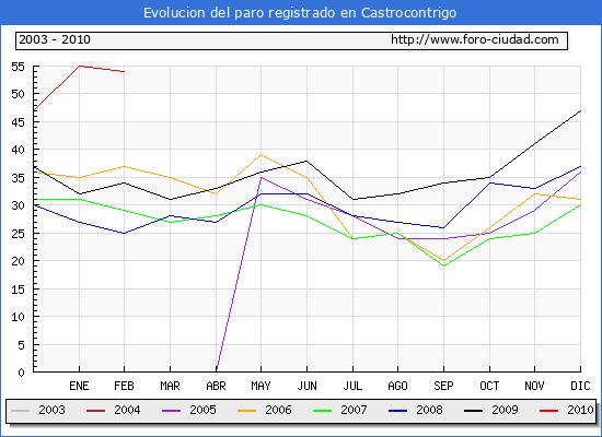 Evolucion  de los datos de parados para el Municipio de CASTROCONTRIGO hasta FEBRERO del 2010.