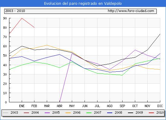 Evolucion  de los datos de parados para el Municipio de VALDEPOLO hasta FEBRERO del 2010.