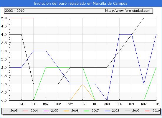 Evolucion  de los datos de parados para el Municipio de MARCILLA DE CAMPOS hasta FEBRERO del 2010.