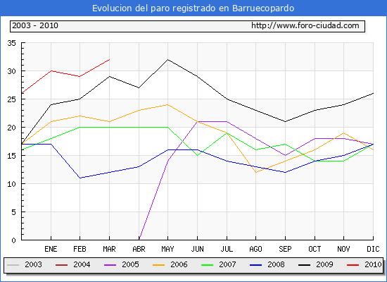 Evolucion  de los datos de parados para el Municipio de BARRUECOPARDO hasta MARZO del 2010.