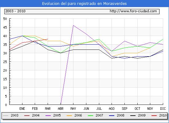 Evolucion  de los datos de parados para el Municipio de MORASVERDES hasta MARZO del 2010.