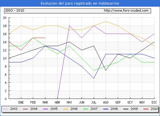 Evolucion  de los datos de parados para el Municipio de VALDECARROS hasta MARZO del 2010.
