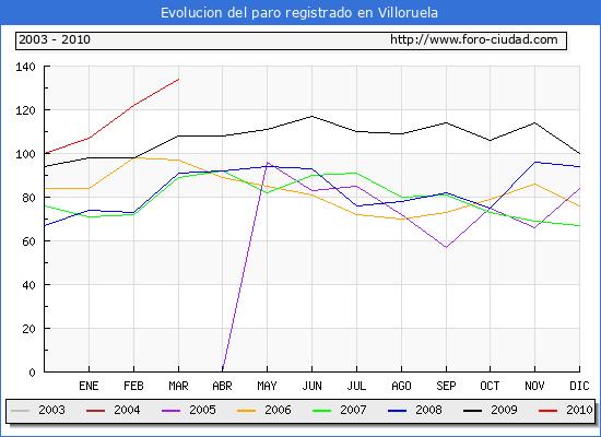 Evolucion  de los datos de parados para el Municipio de VILLORUELA hasta MARZO del 2010.