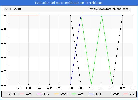 Evolucion  de los datos de parados para el Municipio de TORREBLACOS hasta MARZO del 2010.
