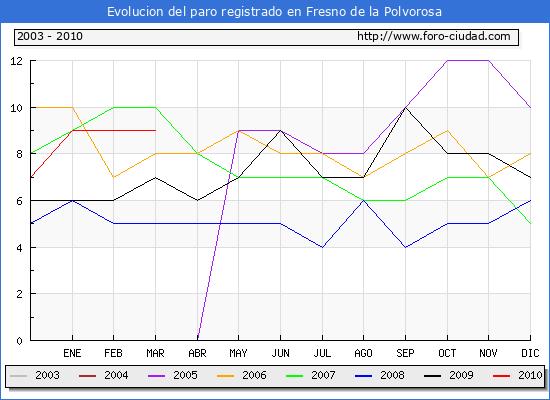 Evolucion  de los datos de parados para el Municipio de FRESNO DE LA POLVOROSA hasta MARZO del 2010.