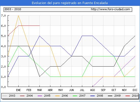 Evolucion  de los datos de parados para el Municipio de FUENTE ENCALADA hasta MARZO del 2010.