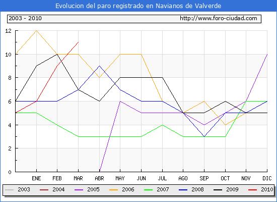 Evolucion  de los datos de parados para el Municipio de NAVIANOS DE VALVERDE hasta MARZO del 2010.