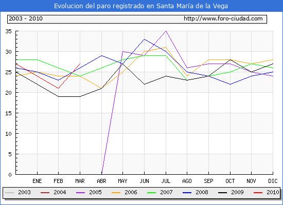 Evolucion  de los datos de parados para el Municipio de SANTA MARIA DE LA VEGA hasta MARZO del 2010.