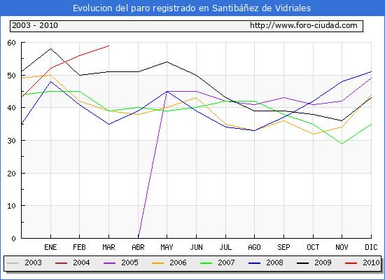 Evolucion  de los datos de parados para el Municipio de SANTIBA�EZ DE VIDRIALES hasta MARZO del 2010.