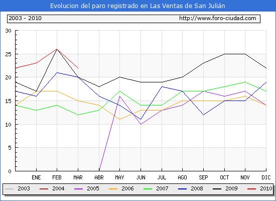 Evolucion  de los datos de parados para el Municipio de LAS VENTAS DE SAN JULIAN hasta MARZO del 2010.