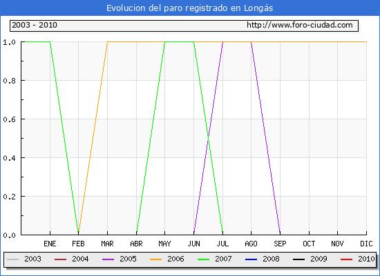 Evolucion  de los datos de parados para el Municipio de LONGAS hasta MARZO del 2010.