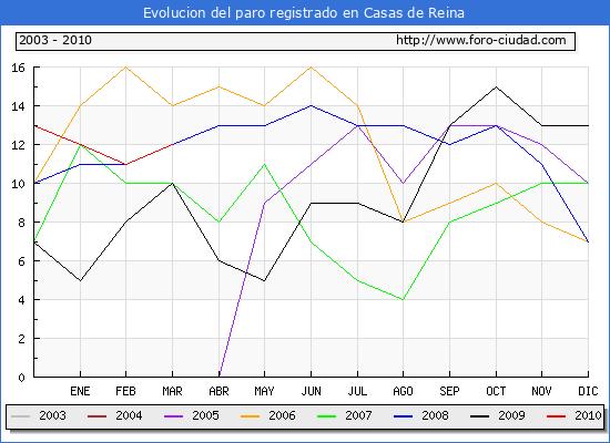Evolucion  de los datos de parados para el Municipio de CASAS DE REINA hasta MARZO del 2010.