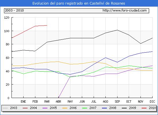 Evolucion  de los datos de parados para el Municipio de CASTELLVI DE ROSANES hasta MARZO del 2010.