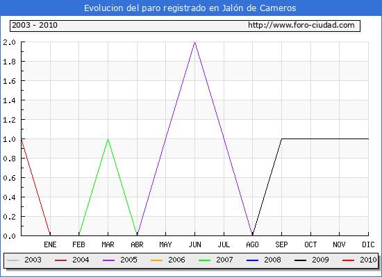 Evolucion  de los datos de parados para el Municipio de JALON DE CAMEROS hasta MARZO del 2010.