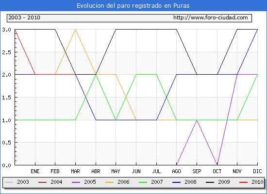 Evolucion  de los datos de parados para el Municipio de PURAS hasta MARZO del 2010.