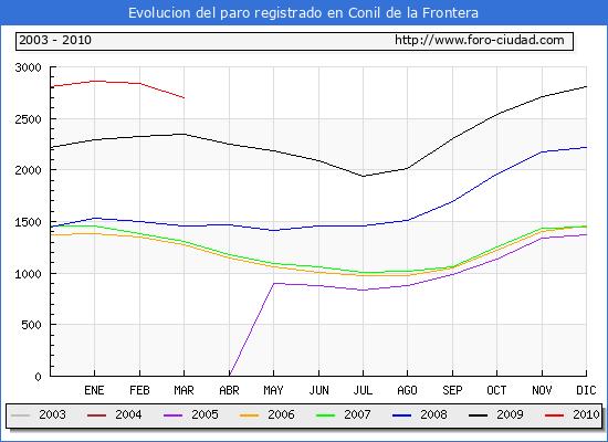Evolucion  de los datos de parados para el Municipio de CONIL DE LA FRONTERA hasta MARZO del 2010.