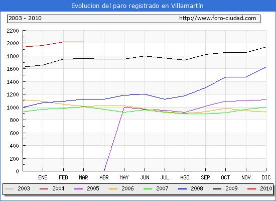Evolucion de los datos de parados para el Municipio de Villamartín hasta Marzo del 2010.