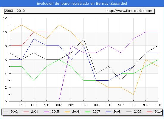 Evolucion  de los datos de parados para el Municipio de BERNUY-ZAPARDIEL hasta MARZO del 2010.