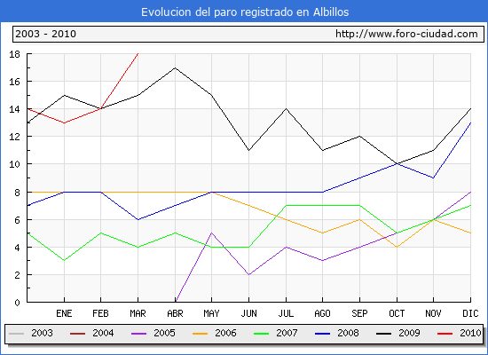 Evolucion  de los datos de parados para el Municipio de ALBILLOS hasta MARZO del 2010.