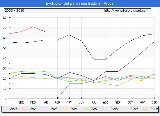 Evolucion  de los datos de parados para el Municipio de ARCOS hasta MARZO del 2010.