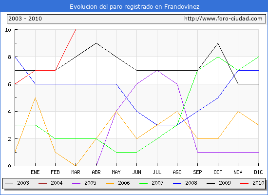 Evolucion  de los datos de parados para el Municipio de FRANDOVINEZ hasta MARZO del 2010.