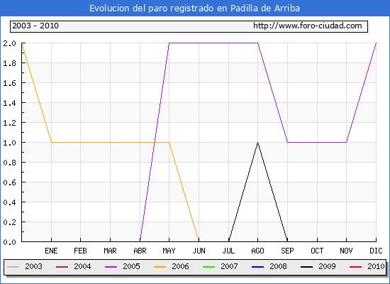 Evolucion  de los datos de parados para el Municipio de PADILLA DE ARRIBA hasta MARZO del 2010.