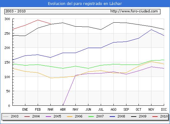 Evolucion  de los datos de parados para el Municipio de LACHAR hasta MARZO del 2010.